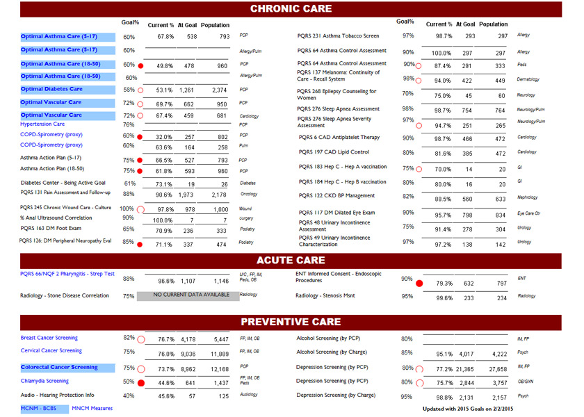 PrecisionBI - Solutions Through Healthcare Analytics - Dashboard Samples - Clinical