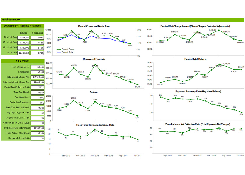 PrecisionBI - Solutions Through Healthcare Analytics - Dashboard Samples - Denials