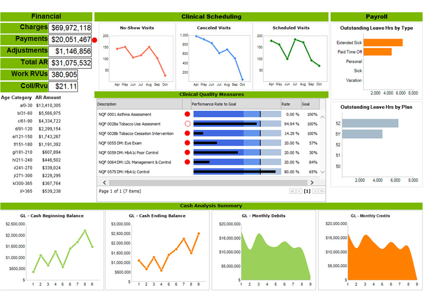 PrecisionBI - Solutions Through Healthcare Analytics - Dashboard Samples - Executive Summary